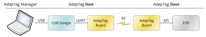 AdapTag_system-diagram-1
