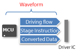 eTC driver with external waveform